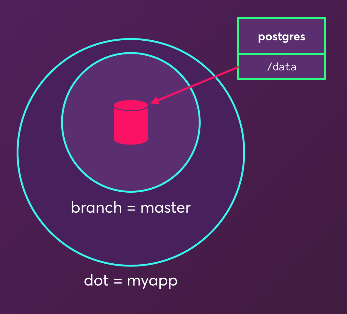 myapp dot with master branch and postgres container's /data volume attached